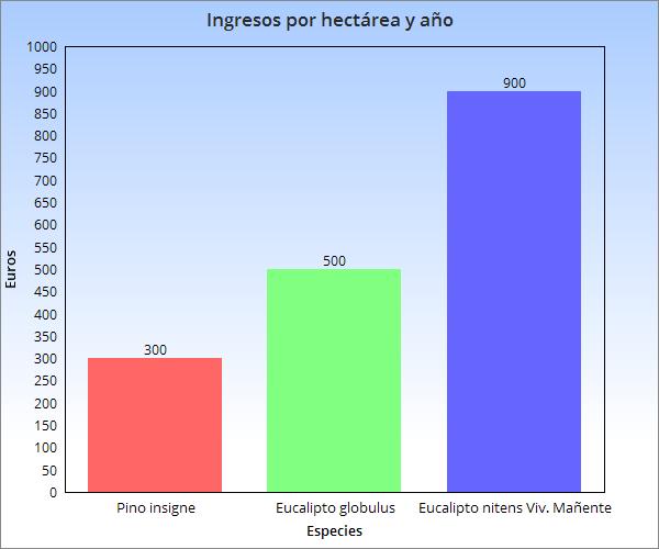 Más eucaliptos,  más   coníferas. Consecuencias de la sed de beneficio$ en la húmeda Galicia. El sector forestal. - Página 6 ChartGo1